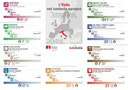 INFOGRAFICA: l'Italia nel contesto europeo