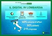 Cresce il digitale in Lombardia e catapulta le imprese nell'era 4.0