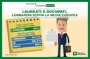 Laureati e occupati, la Lombardia è sopra la media europea