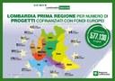 Fondi europei, Fontana: Lombardia non ha rivali per progetti presentati