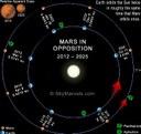 Astronomia, eclissi di Luna e Marte in opposizione: Lombardi nel Mondo ha osservato l'evento in Polonia